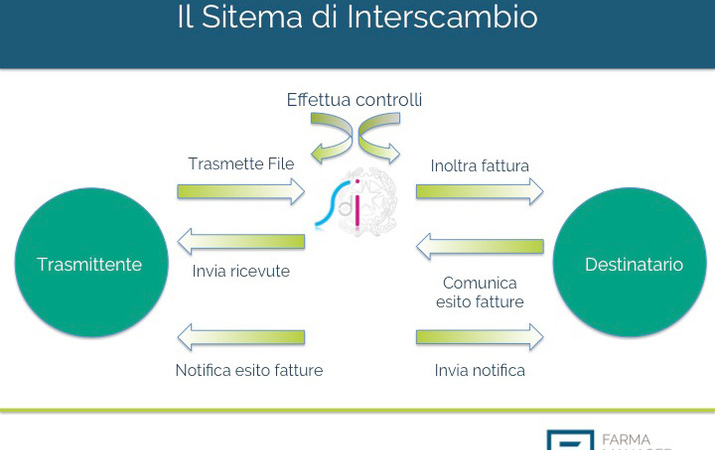 Big il sistema di interscambio